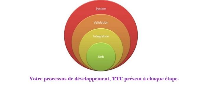Votre processus de développement